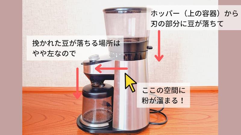 直下型ではないコーヒーミルの欠点
